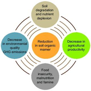 Research Proposal On Climate Change And Food Security